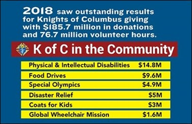 donation-to-charity-in-2018